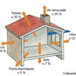 Schéma qui explique l'origine des différentes pertes de chaleur dans une maison