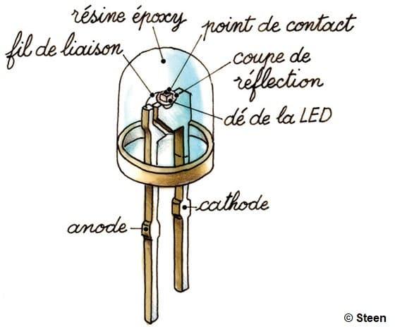 Illustration des composants d'une LED