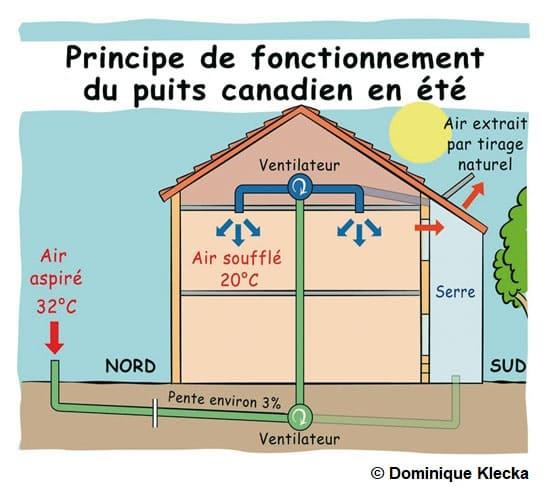 Schéma explicatif du fonctionnement d'un puits canadien en été