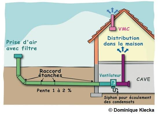 Schéma explicatif du fonctionnement d'un puits canadien