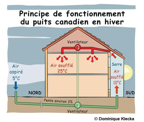 Schéma explicatif du fonctionnement d'un puits canadien en hiver