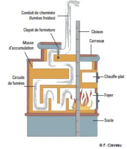 Schéma montrant le fonctionnement d'un poêle de masse