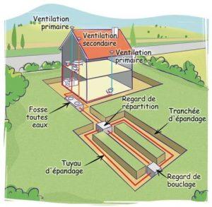 Schéma du fonctionnement d'une fosse toutes eaux