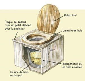 Dessin d'un toilette avec une lunette en bois et un seau rempli de sciure