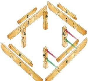 Comment construire une table de jardin en bois ? 1