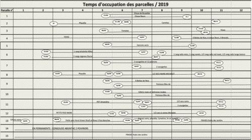L'outil de planification de Christian Thibault   4 saisons n°247 1